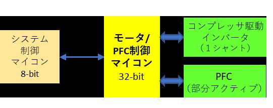 図1 初期製品のブロック図