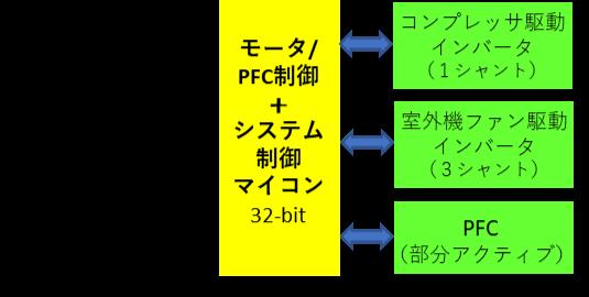 図5 DCインバータエアコン・ハイエンドモデルのブロック図