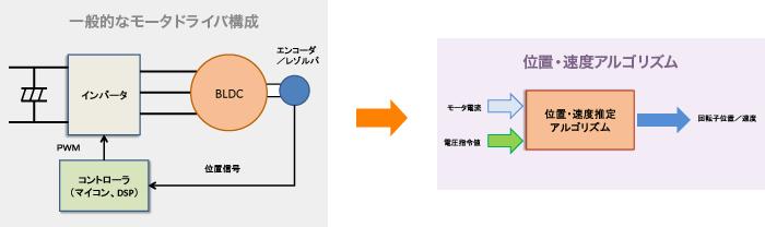 センサ付き制御から回転子の位置・速度推定を行う位置センサレス制御へ