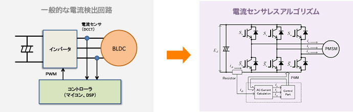 電流センサレスアルゴリズムで高価な電流センサは不要に
