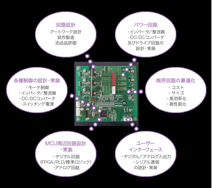 新規回路設計、パワー回路設計(インバータ、DC-DCコンバータ)、既存回路の最適化、各種制御の設計・実装(スイッチング電源、モータ制御)、MCU周辺回路設計(アナログ回路)、ユーザーインターフェイス設計・実装。