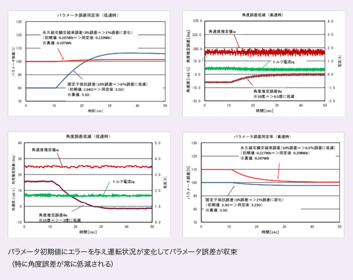 パラメータ初期値にエラーを与え運転状況が変化してパラメータ誤差が収束(特に角度誤差が常に低減される)。パラメータ誤差同定率・角度誤差低減