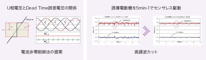 U相電圧とDead Time誤差電圧の関係(電流非零制御法の提案)・誘導電動機を5min-1でセンサレス駆動(高周波カット)