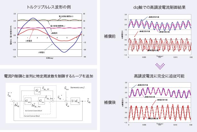 トルクリプルレス波形の例・電流PI制御と並列に特定周波数を制御するループを追加・dq軸での高調波電流制御結果・高調波電流に完全に追従可能