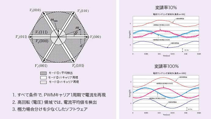すべての条件でPWMキャリア1周期で電流を再現・高回転(電圧)領域では電流平均値を検出・極力場合分けを少なくしたソフトウェア・変調率10%・変調率100%
