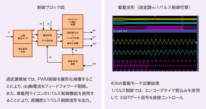 過変調領域では、PWM制御を線形化補償することにより、dq軸電流をフィードフォワード制御。また、車載用マイコンの1パルス制御機能を使用することにより、高精度に1パルス制御波形を出力。1パルス制御では、エンコーダタイマ割込みを使用して、IGBTゲート信号を直接コントロール。