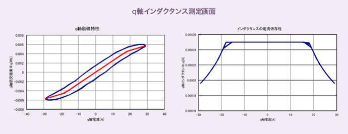 q軸インダクタンス測定画面