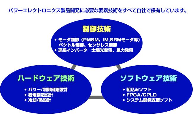 制御技術(モータ制御、ベクトル制御、センサレス制御、連携インバータ、太陽光発電、風力発電)とハードウェア技術(パワー/制御回路設計、機電構造設計、冷却/熱設計)とソフトウェア技術(組込みソフト、FPGA/CPLD、システム開発支援ツール)の連携図。