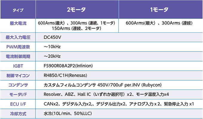 dc300v系 2モータインバータ仕様概要